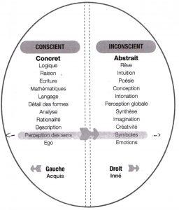 cerveau conscient et inconscient